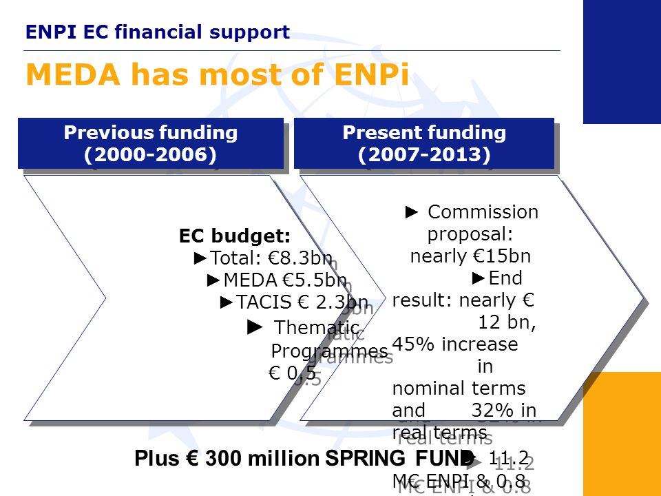 Origins of ENPI Regulation 1638/2006 of 24 Oct, 2006 EC External assistance: Responding to the call for simplification … More than 30 instrument s for delivering external relations assistance Policy driven instruments: ► Instrument for Pre-Accession Assistance (IPA) ► European Neighborhood and Partnership Instrument (ENPI) ► Development Cooperation Instrument (DCI) ► Economic Cooperation Instrument (ECI) ► Instrument for Nuclear Safety Cooperation (INSC) ► Human Rights Instrument Crisis response instruments: ► Humanitarian Aid Instrument ► Macro-financial Assistance ► Instrument for Stability Policy driven instruments: ► Instrument for Pre-Accession Assistance (IPA) ► European Neighborhood and Partnership Instrument (ENPI) ► Development Cooperation Instrument (DCI) ► Economic Cooperation Instrument (ECI) ► Instrument for Nuclear Safety Cooperation (INSC) ► Human Rights Instrument Crisis response instruments: ► Humanitarian Aid Instrument ► Macro-financial Assistance ► Instrument for Stability Before 2007 From 2007
