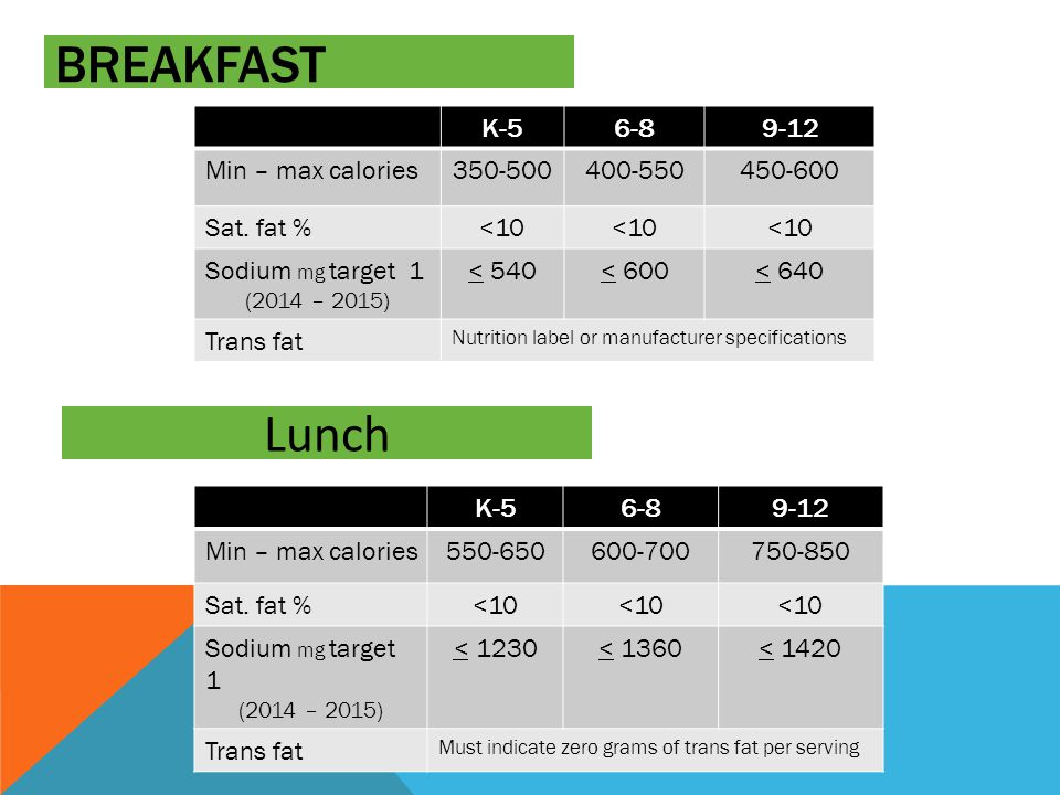BREAKFAST K-56-89-12 Min – max calories350-500400-550450-600 Sat.