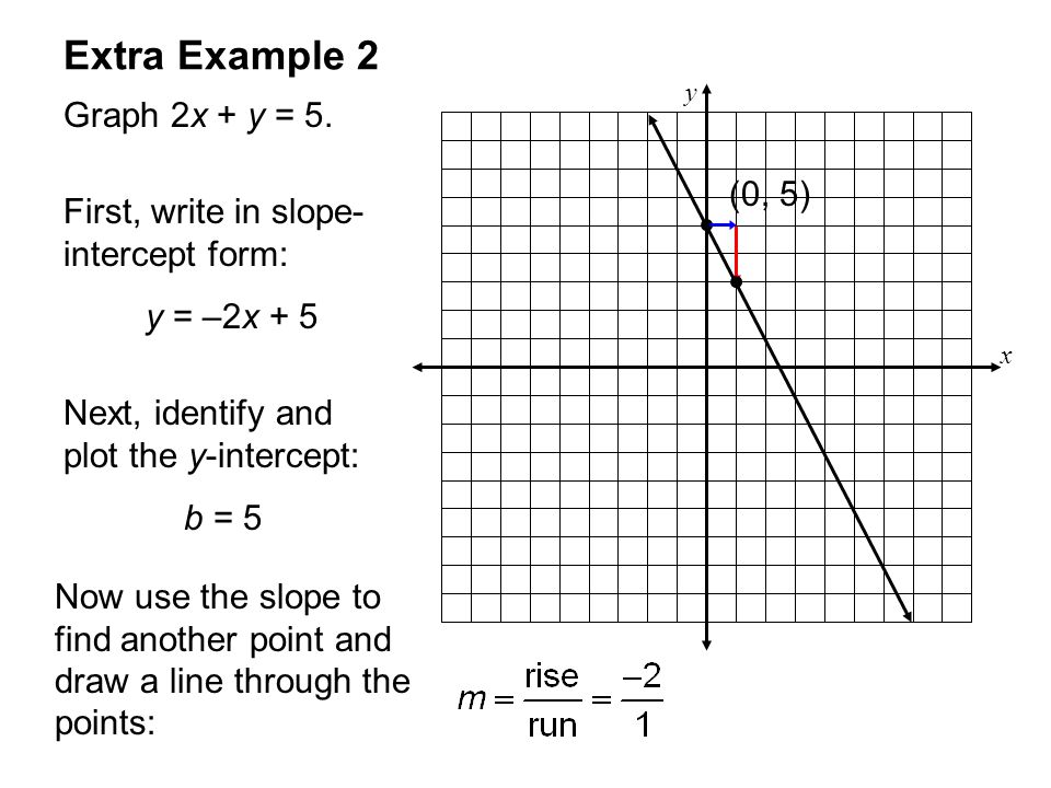 Graphing Linear Equations Using Slope And Intercepts Worksheet 1 ...