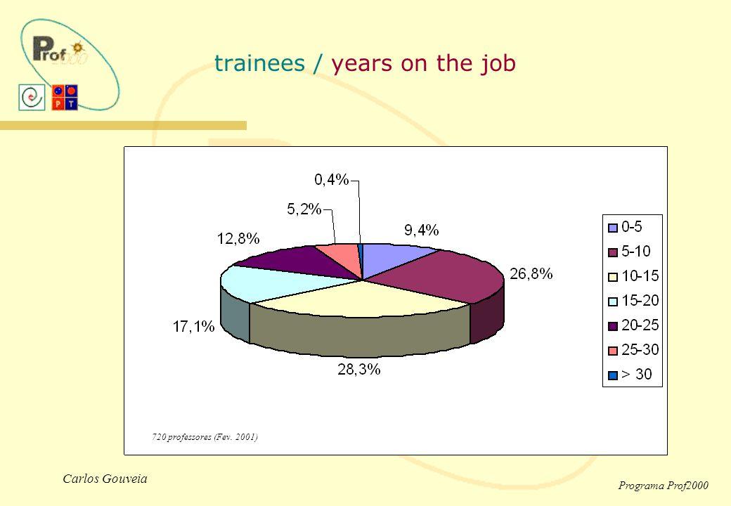 Carlos Gouveia Programa Prof2000 trainees / years on the job 720 professores (Fev. 2001)