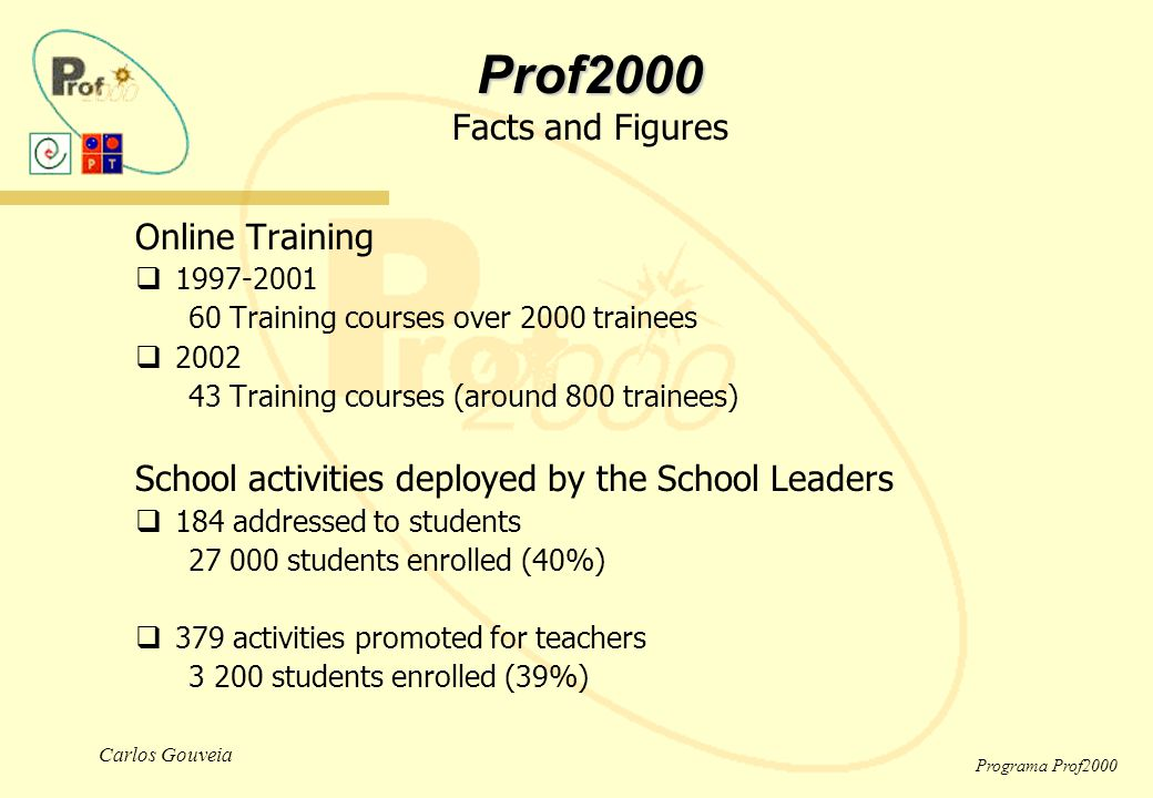Carlos Gouveia Programa Prof2000 Prof2000 Prof2000 Facts and Figures Online Training  1997-2001 60 Training courses over 2000 trainees  2002 43 Training courses (around 800 trainees) School activities deployed by the School Leaders  184 addressed to students 27 000 students enrolled (40%)  379 activities promoted for teachers 3 200 students enrolled (39%)