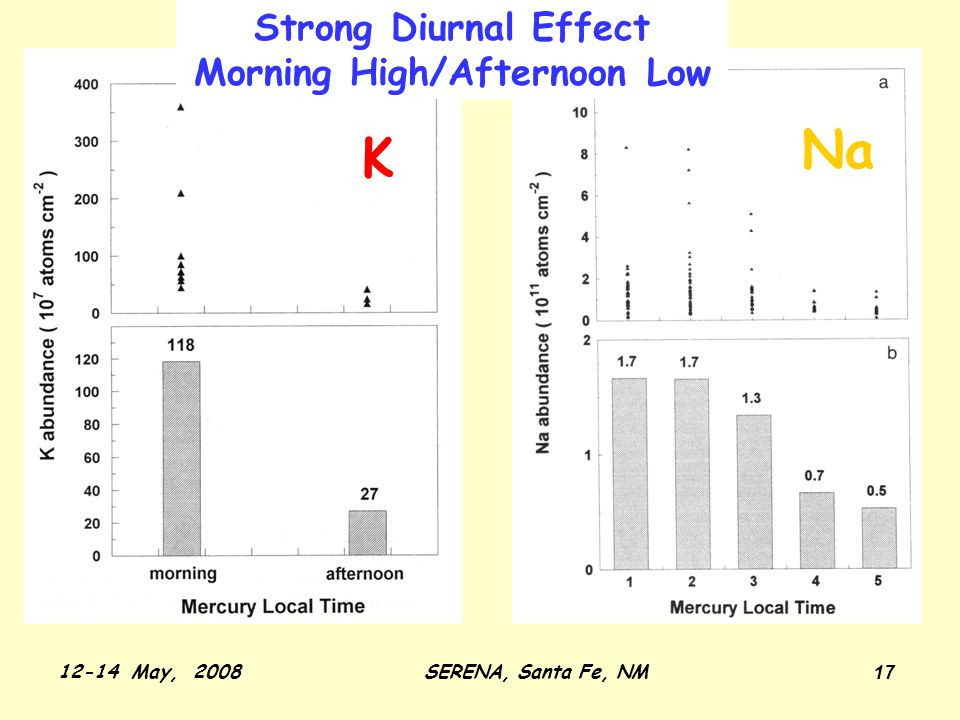 12-14 May, 2008SERENA, Santa Fe, NM 17 Strong Diurnal Effect Morning High/Afternoon Low Na K