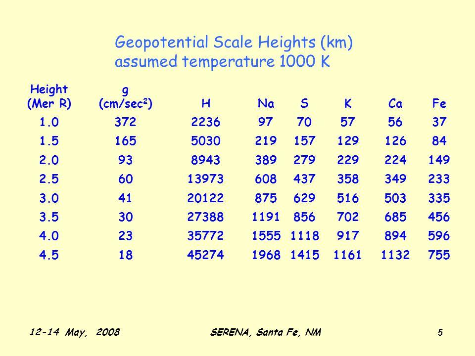12-14 May, 2008SERENA, Santa Fe, NM 6 Near-surface measurements of Na and K
