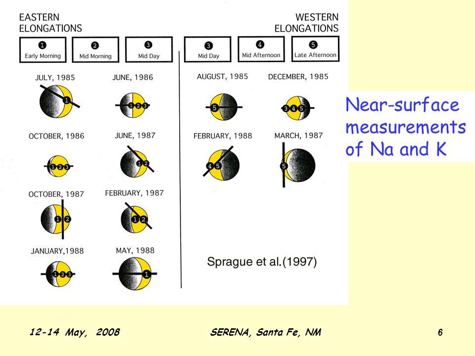 12-14 May, 2008SERENA, Santa Fe, NM 17 Strong Diurnal Effect Morning High/Afternoon Low Na K