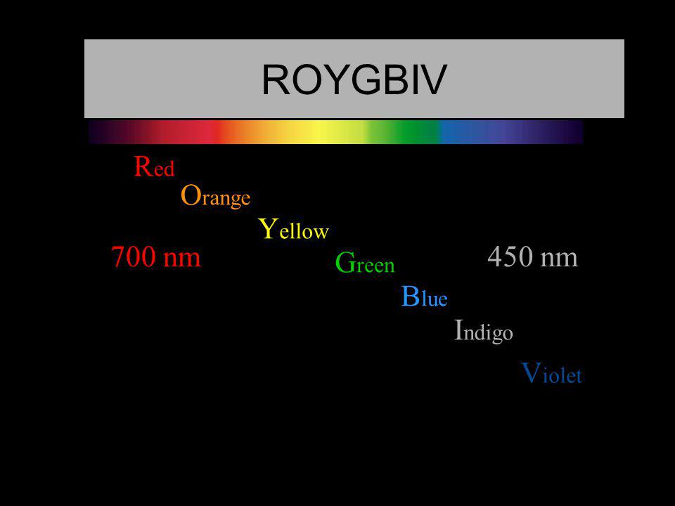 R ed O range Y ellow G reen B lue I ndigo V iolet ROYGBIV 700 nm450 nm