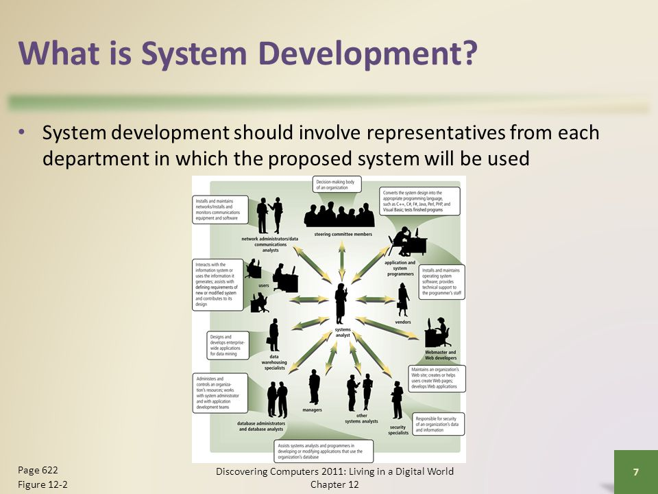 What is System Development.