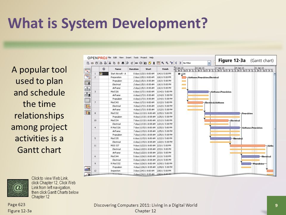 Analysis Phase An entity-relationship diagram (ERD) is a tool that graphically shows the connections among entities in a system Entities are objects in the system that have data Discovering Computers 2011: Living in a Digital World Chapter 12 20 Page 632 Figure 12-7