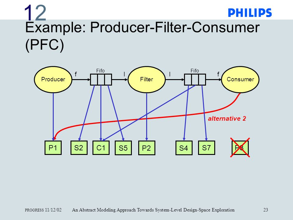 1212 PROGRESS 11/12/02An Abstract Modeling Approach Towards System-Level Design-Space Exploration23 Example: Producer-Filter-Consumer (PFC) alternative 2 P1 P2 P3S2C1 S5S4 S7 ProducerFilterConsumer Fifo ffll