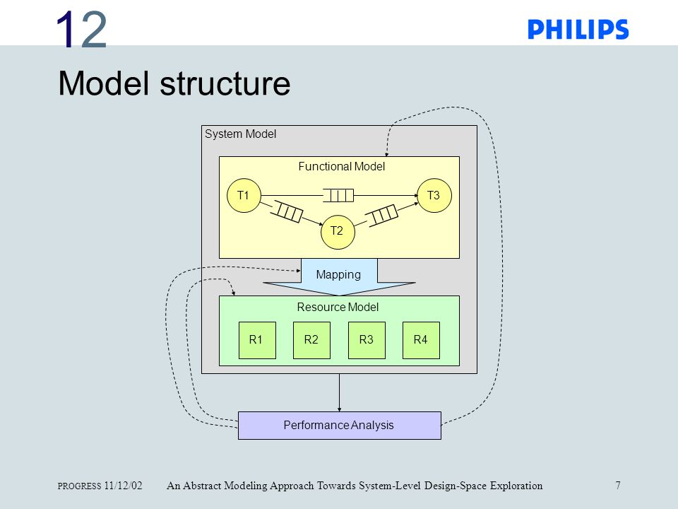 1212 PROGRESS 11/12/02An Abstract Modeling Approach Towards System-Level Design-Space Exploration8 Resource Model Three basic, parameterizable resource types: Processing Resource (P) Communication Resource (C) Storage Resource (S)