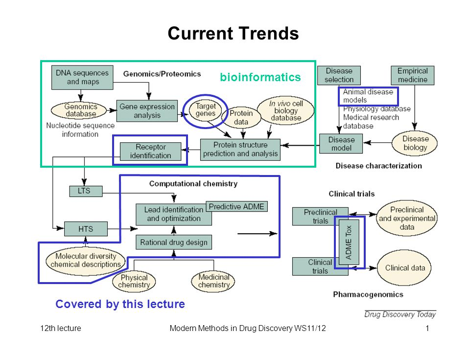 12th lectureModern Methods in Drug Discovery WS11/121 Current Trends bioinformatics Covered by this lecture