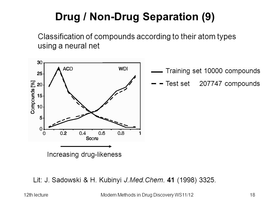 12th lectureModern Methods in Drug Discovery WS11/1218 Drug / Non-Drug Separation (9) Classification of compounds according to their atom types using a neural net Lit: J.