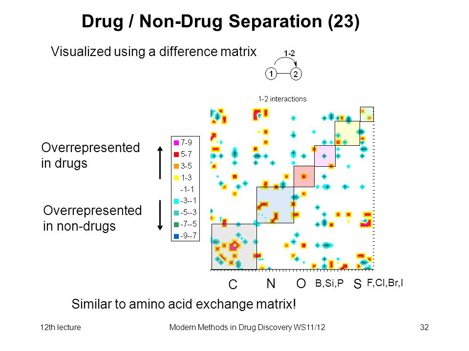 12th lectureModern Methods in Drug Discovery WS11/1232 Drug / Non-Drug Separation (23) Visualized using a difference matrix Overrepresented in drugs Overrepresented in non-drugs Similar to amino acid exchange matrix.