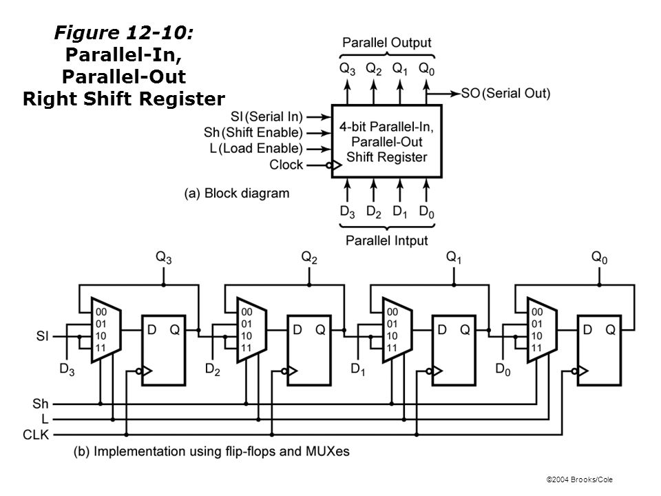 ©2004 Brooks/Cole Figure 12-10: Parallel-In, Parallel-Out Right Shift Register