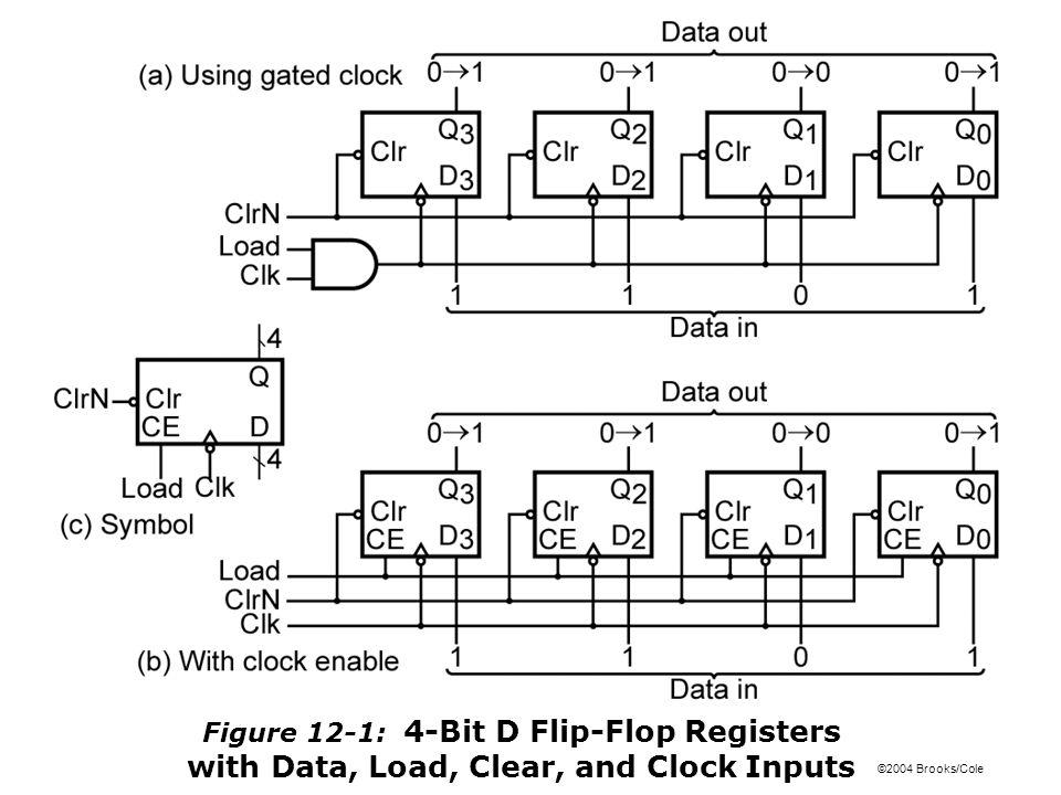 ©2004 Brooks/Cole Figure 12-11: Timing Diagram for Shift Register