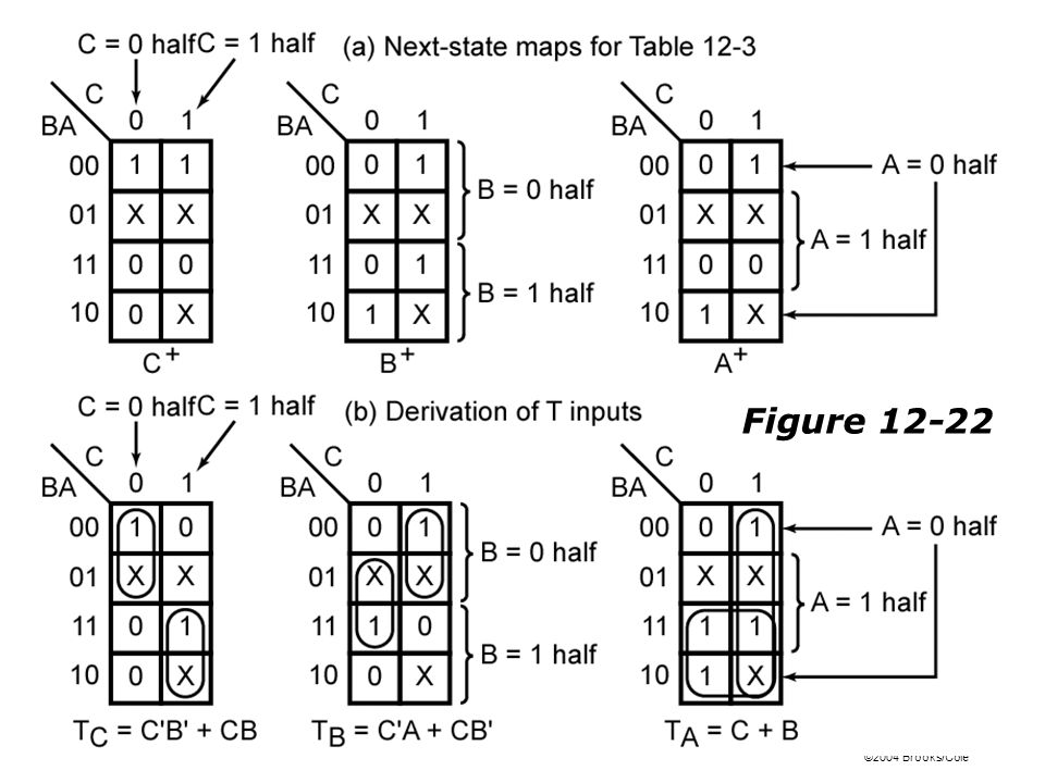 ©2004 Brooks/Cole Figure 12-22