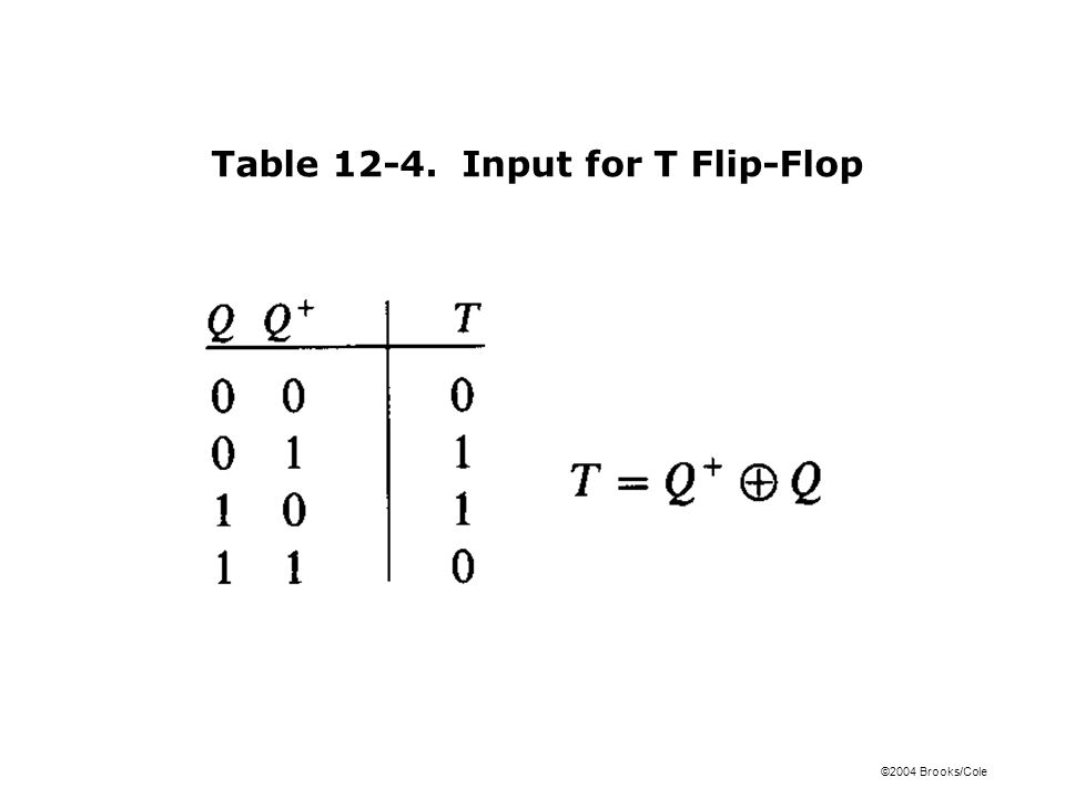 ©2004 Brooks/Cole Table 12-4. Input for T Flip-Flop