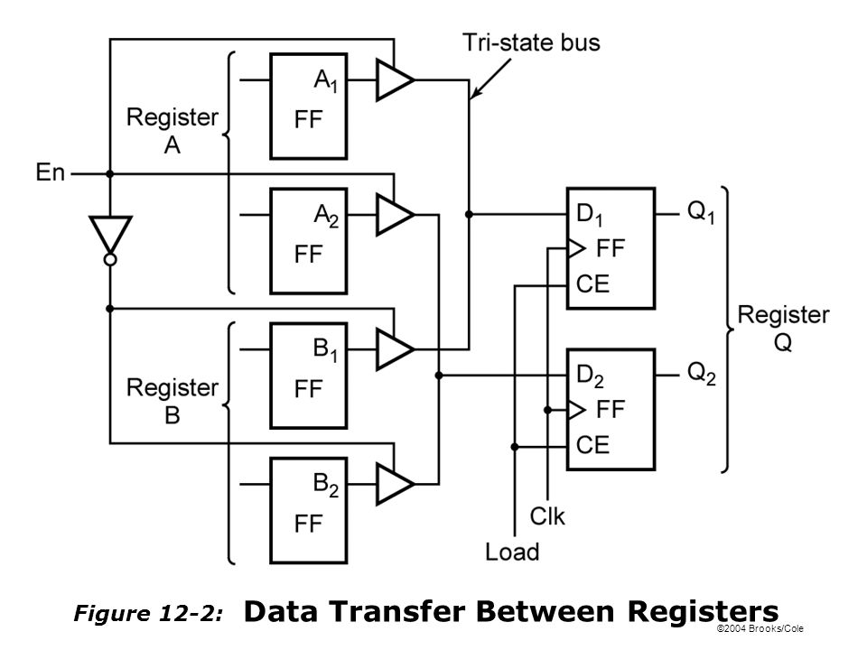 ©2004 Brooks/Cole Figure 12-21: State Graph for Counter Table 12-3: State Table for Figure 12-21