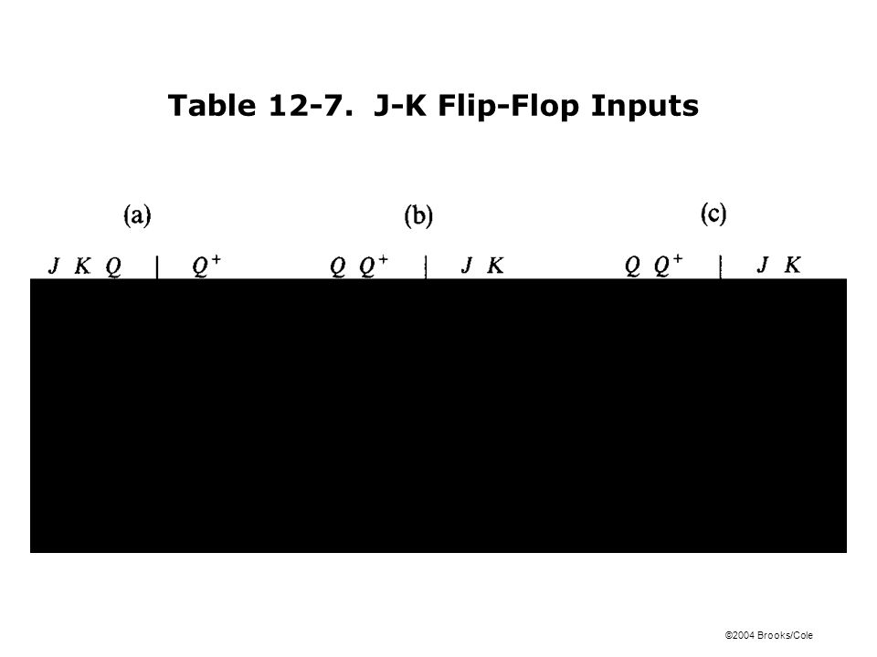 ©2004 Brooks/Cole Table 12-7. J-K Flip-Flop Inputs