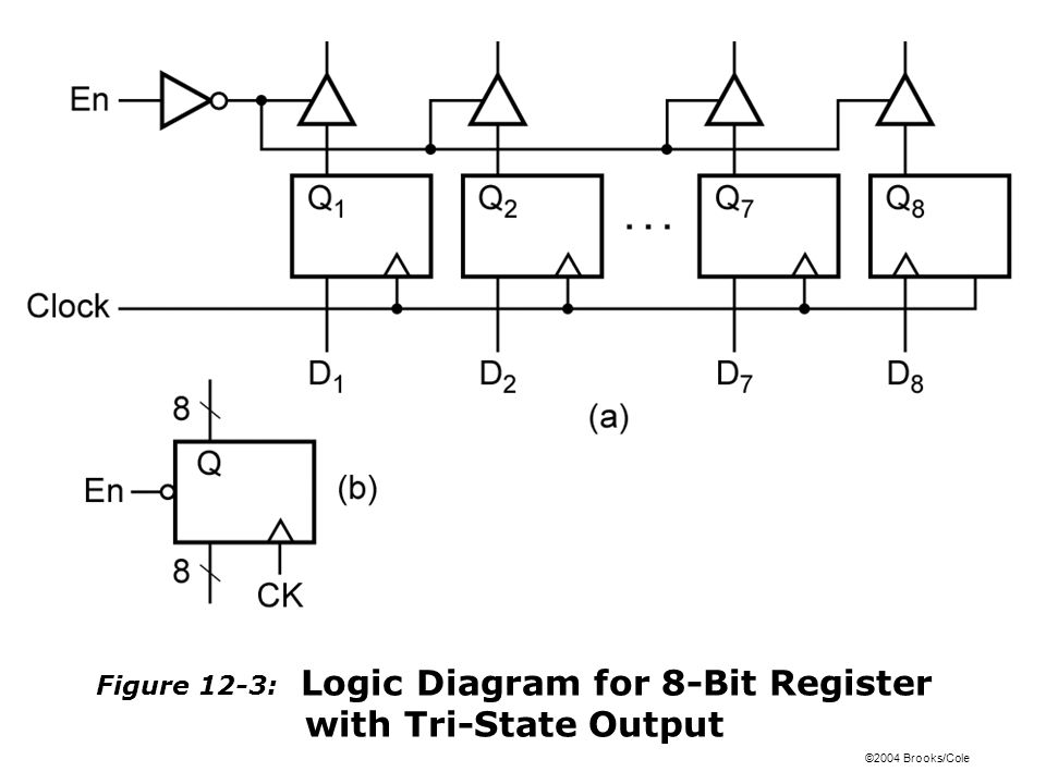 ©2004 Brooks/Cole Figure 12-3: Logic Diagram for 8-Bit Register with Tri-State Output