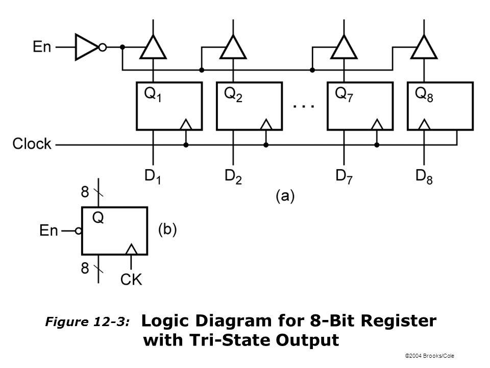 ©2004 Brooks/Cole Figure 12-4: Data Transfer Using a Tri-State Bus