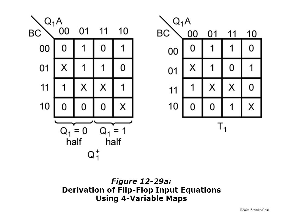 ©2004 Brooks/Cole Figure 12-29a: Derivation of Flip-Flop Input Equations Using 4-Variable Maps