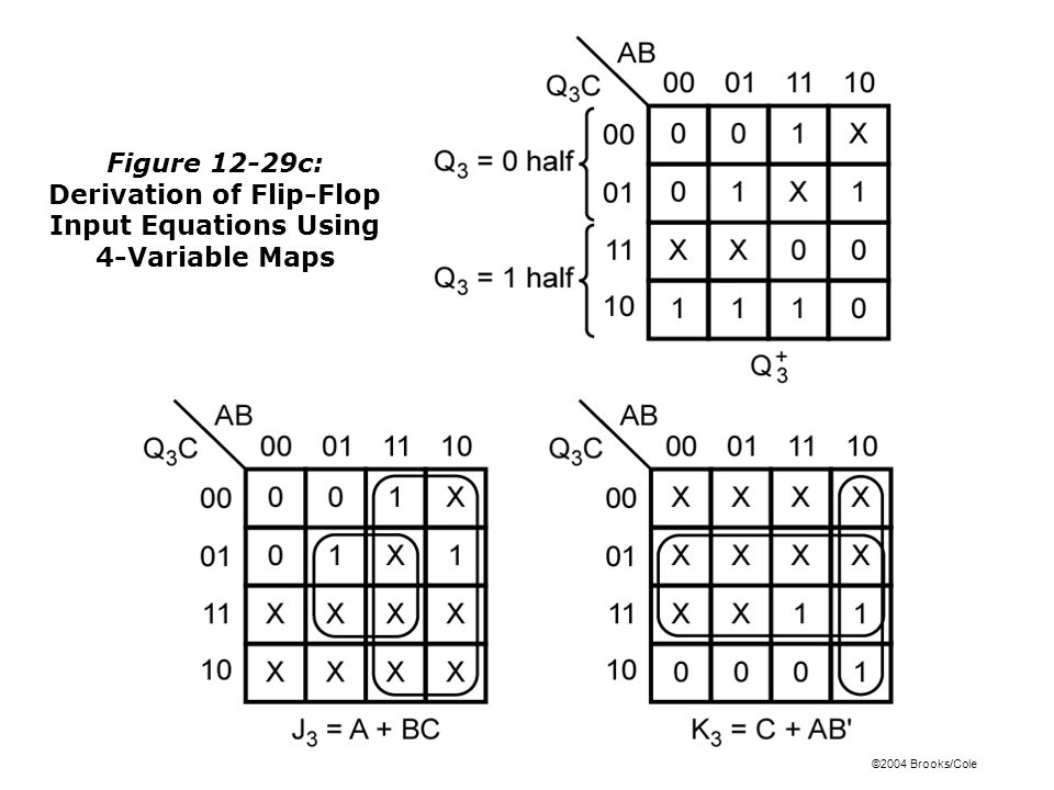 ©2004 Brooks/Cole Figure 12-29c: Derivation of Flip-Flop Input Equations Using 4-Variable Maps