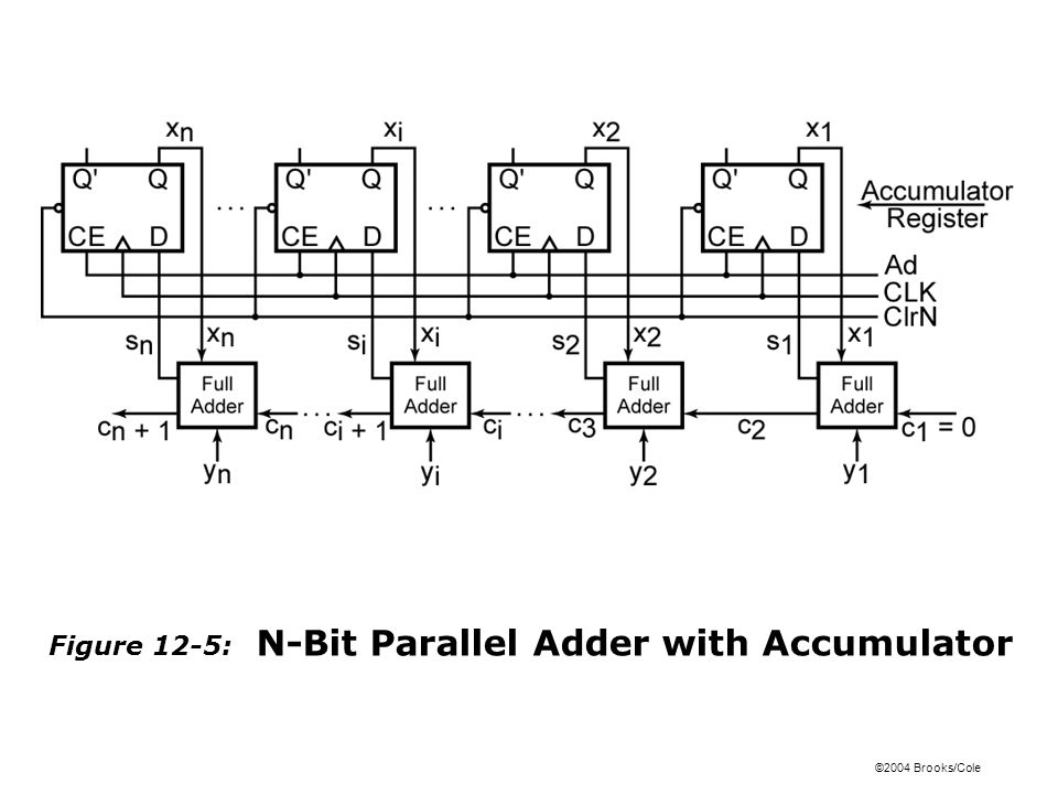 ©2004 Brooks/Cole Figure 12-5: N-Bit Parallel Adder with Accumulator