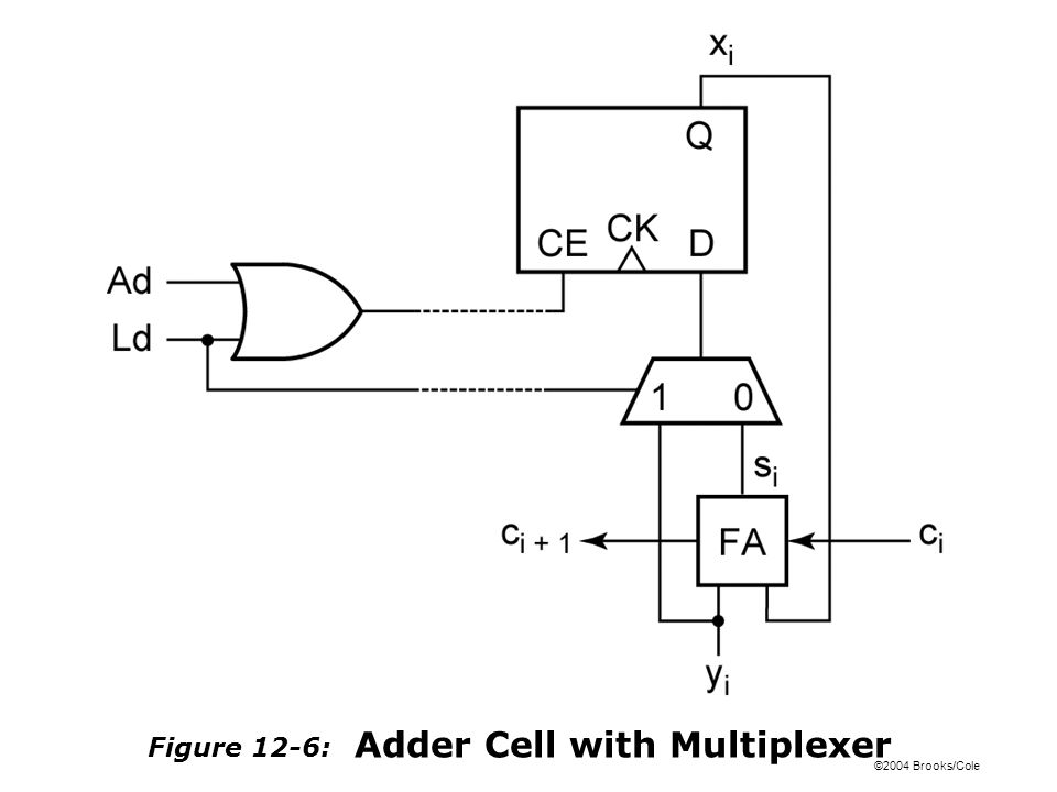 ©2004 Brooks/Cole Figure 12-6: Adder Cell with Multiplexer