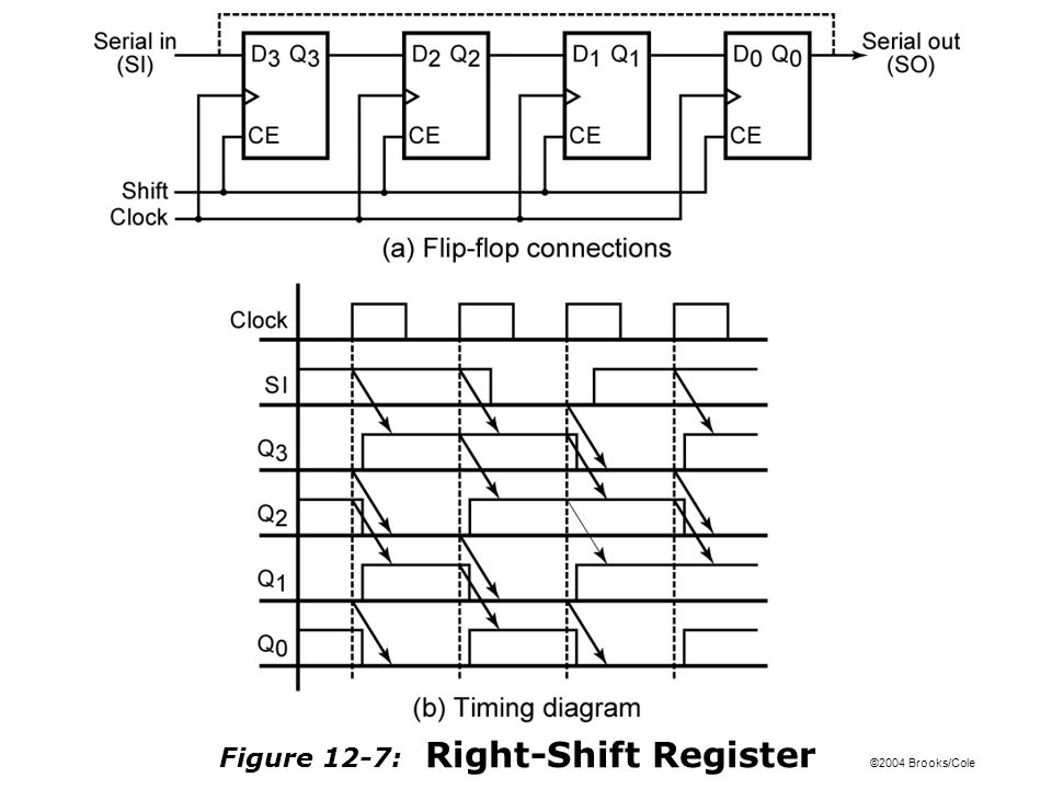 ©2004 Brooks/Cole Figure 12-8: 8-Bit Serial-In, Serial-Out Shift Register