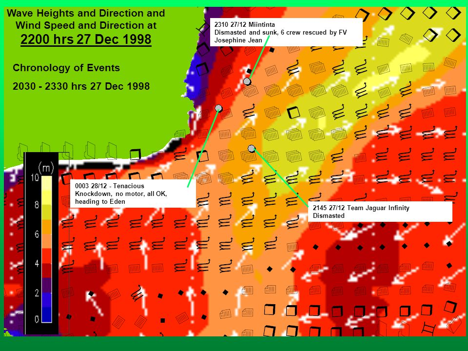 Chronology of Events 2030 - 2330 hrs 27 Dec 1998 Wave Heights and Direction and Wind Speed and Direction at 2200 hrs 27 Dec 1998 2310 27/12 Miintinta Dismasted and sunk, 6 crew rescued by FV Josephine Jean 2310 27/12 Miintinta Dismasted and sunk, 6 crew rescued by FV Josephine Jean 0003 28/12 - Tenacious Knockdown, no motor, all OK, heading to Eden 0003 28/12 - Tenacious Knockdown, no motor, all OK, heading to Eden 2145 27/12 Team Jaguar Infinity Dismasted 2145 27/12 Team Jaguar Infinity Dismasted