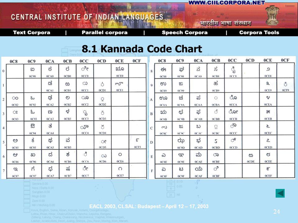 24 EACL 2003, CLSAL: Budapest – April 12 – 17, 2003 8.1 Kannada Code Chart