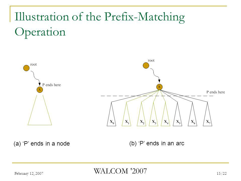 February 12, 2007 WALCOM 2007 15/22 Illustration of the Prefix-Matching Operation (a) 'P' ends in a node (b) 'P' ends in an arc