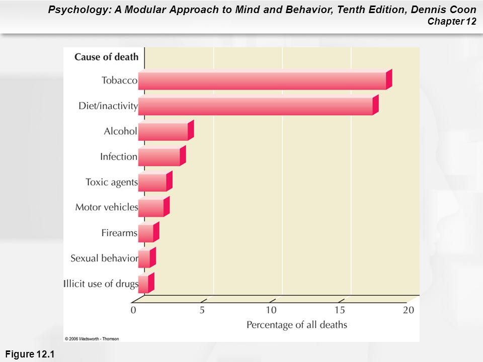 Psychology: A Modular Approach to Mind and Behavior, Tenth Edition, Dennis Coon Chapter 12 Figure 12.1