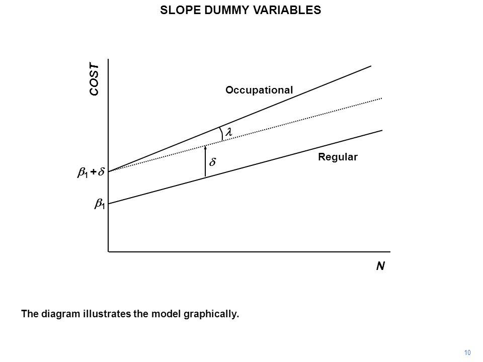COST N  1 +  11 Occupational Regular  SLOPE DUMMY VARIABLES The diagram illustrates the model graphically. 10