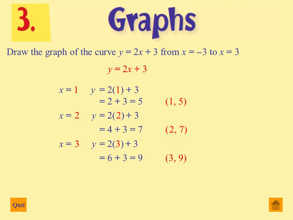 Quit Draw the graph of the curve y = 2x + 3 from x = – 3 to x = 3 x = – 3 y = 2(– 3) + 3 = – 6 + 3 = – 3(– 3, – 3) x = – 2 y = 2(– 2) + 3 = – 4 + 3 = – 1(– 2, – 1) x = – 1 y= 2(– 1) + 3 = – 2 + 3 = 1(– 1, 1) x = 0 y= 2(0) + 3 = 0 + 3 = 3(0, 3) y = 2x + 3