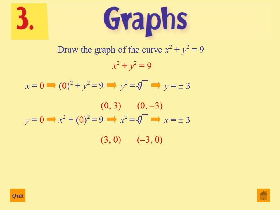 Quit -3-21234 x -4 -2 2 4 6 8 10 12 14 y y = x 3 – 3x 2 – 4x + 12 (– 1, 12) (0, 12) (3, 0) (– 2, 0) (2, 0) (1, 6)