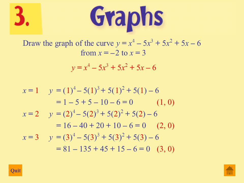 Quit Draw the graph of the curve y = x 4 – 5x 3 + 5x 2 + 5x – 6 from x = – 2 to x = 3 x = – 2 y = (– 2) 4 – 5(– 2) 3 + 5(– 2) 2 + 5(– 2) – 6 = 16 + 40 + 20 – 10 – 6 = 0(– 2, 60) x = – 1 y= (– 1) 4 – 5(– 1) 3 + 5(– 1) 2 + 5(– 1) – 6 = 1 + 5 + 5 – 5 – 6 = 0(– 1, 0) x = 0 y= (0) 4 – 5(0) 3 + 5(0) 2 + 5(0) – 6 = 0 – 0 + 0 + 0 – 6 = – 6(0, – 6) y = x 4 – 5x 3 + 5x 2 + 5x – 6