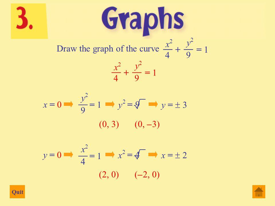 Quit -2 x 1234 -7 -6 -5 -4 -3 -2 1 2 3 4 5 y (0, – 6) (3, 0)(– 1, 0)(2, 0) (1, 0) y = x 4 – 5x 3 + 5x 2 + 5x – 6