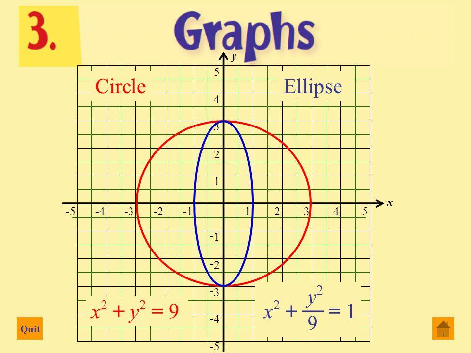 Quit -5-4-3-2-112345 x -5 -4 - 3 - 2 - 1 1 2 3 4 5 y y = x y = x 2 y = x 3 y = x 4