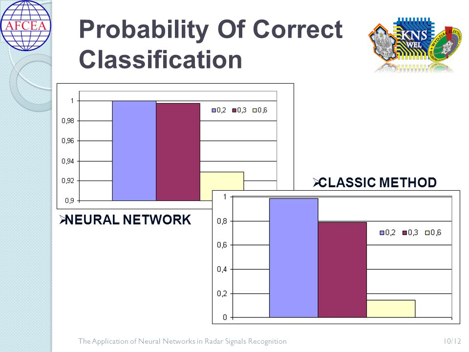 Probability Of Correct Classification 10/12The Application of Neural Networks in Radar Signals Recognition  NEURAL NETWORK  CLASSIC METHOD