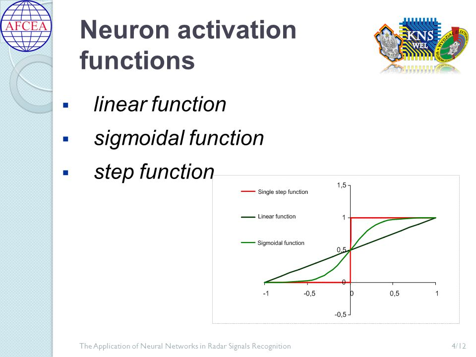 Multilayer Perceptron 5/12The Application of Neural Networks in Radar Signals Recognition