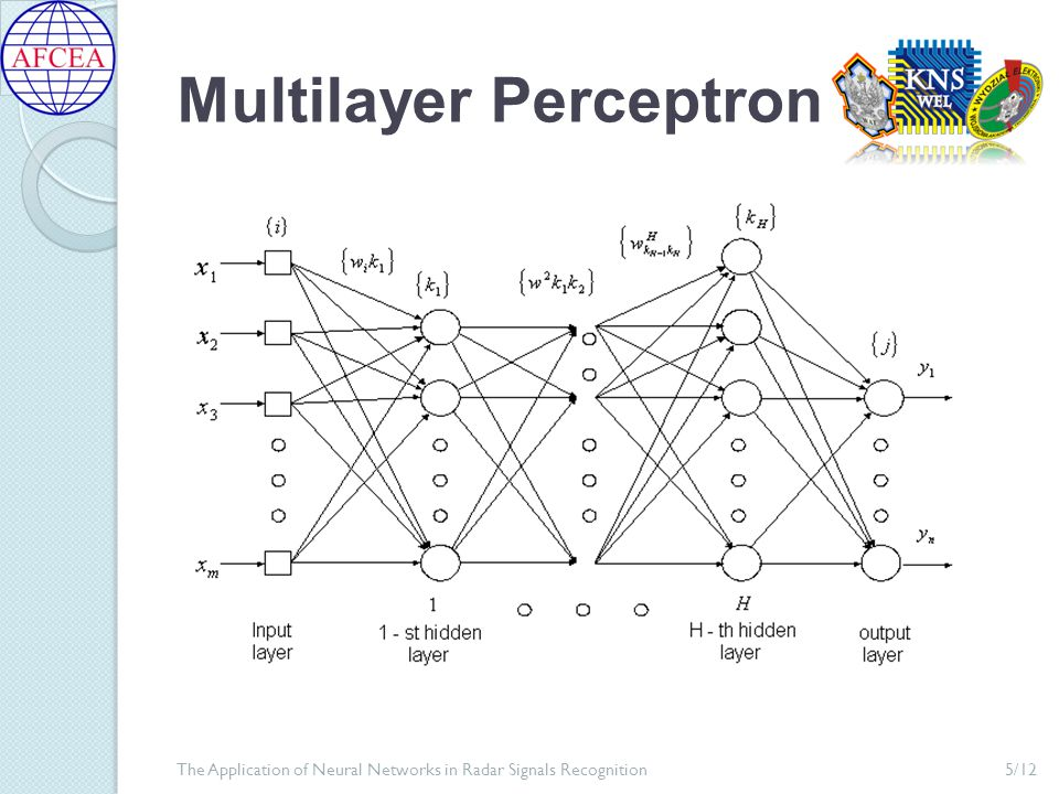 Learning the Neural Networks 6/12The Application of Neural Networks in Radar Signals Recognition  with a teacher  without a teacher - basing on the learning set the network learns the proper operation - applied when the network responses are not known