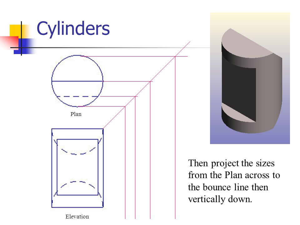 Cylinders Elevation Plan Then project the sizes from the Plan across to the bounce line then vertically down.