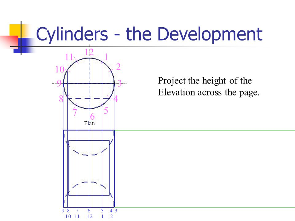 Cylinders - the Development Project the height of the Elevation across the page. 9 8 6 5 4 3 2 1 12 10 11 7 Plan 5678934 21121110