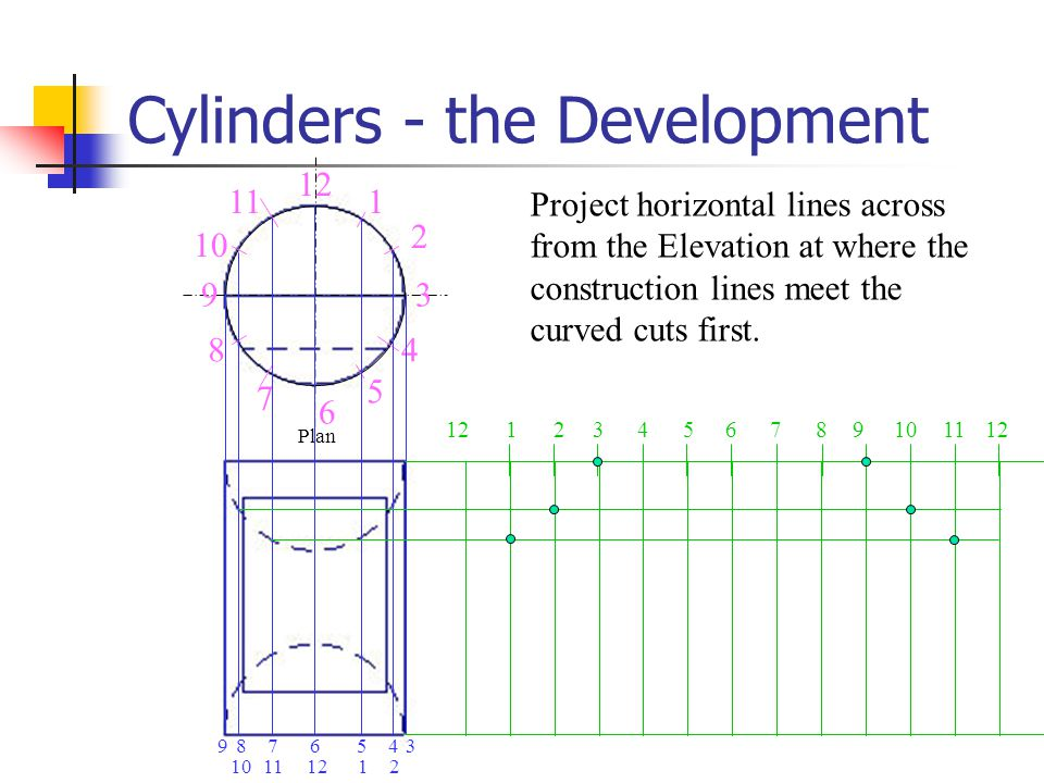 Cylinders - the Development Project horizontal lines across from the Elevation at where the construction lines meet the curved cuts first. 9 8 6 5 4 3