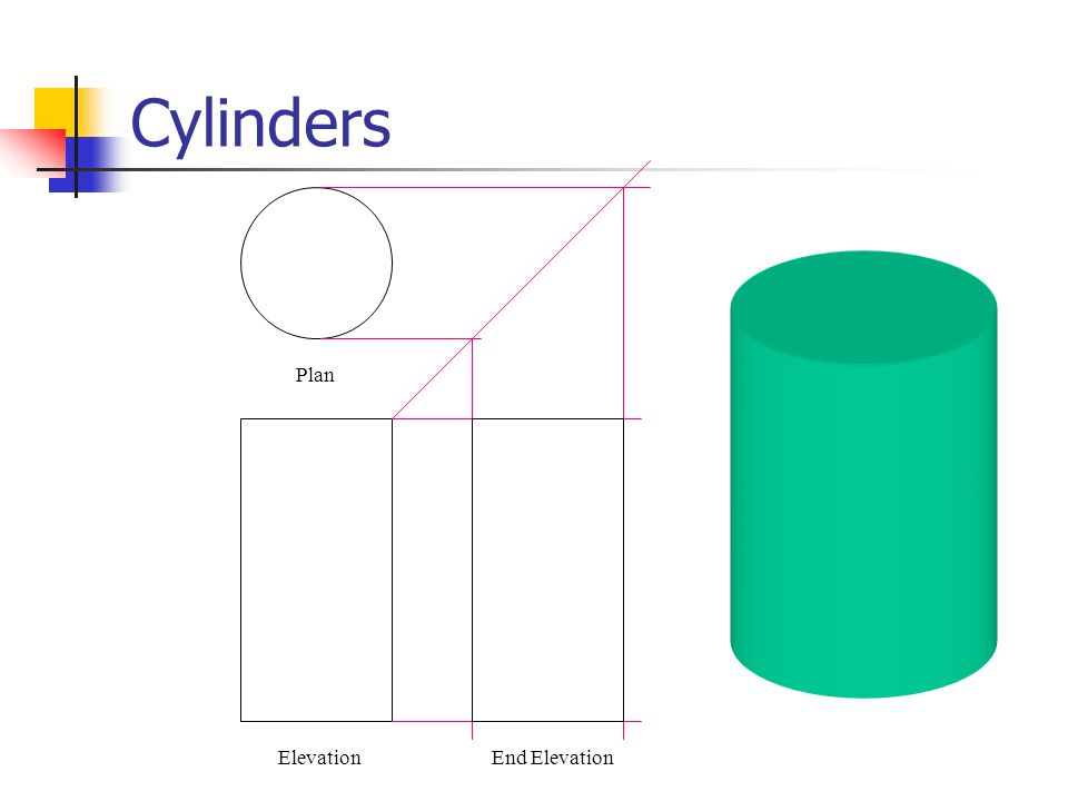 Cylinders - the Development In order to draw a development of a cylinder we have to first construct ways of transferring sizes across from the elevation to the development.