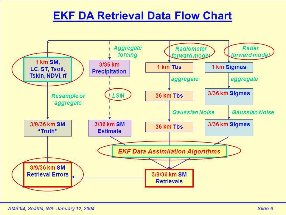 AMS'04, Seattle, WA. January 12, 2004Slide 7 EKF Data Assimilation Algorithm