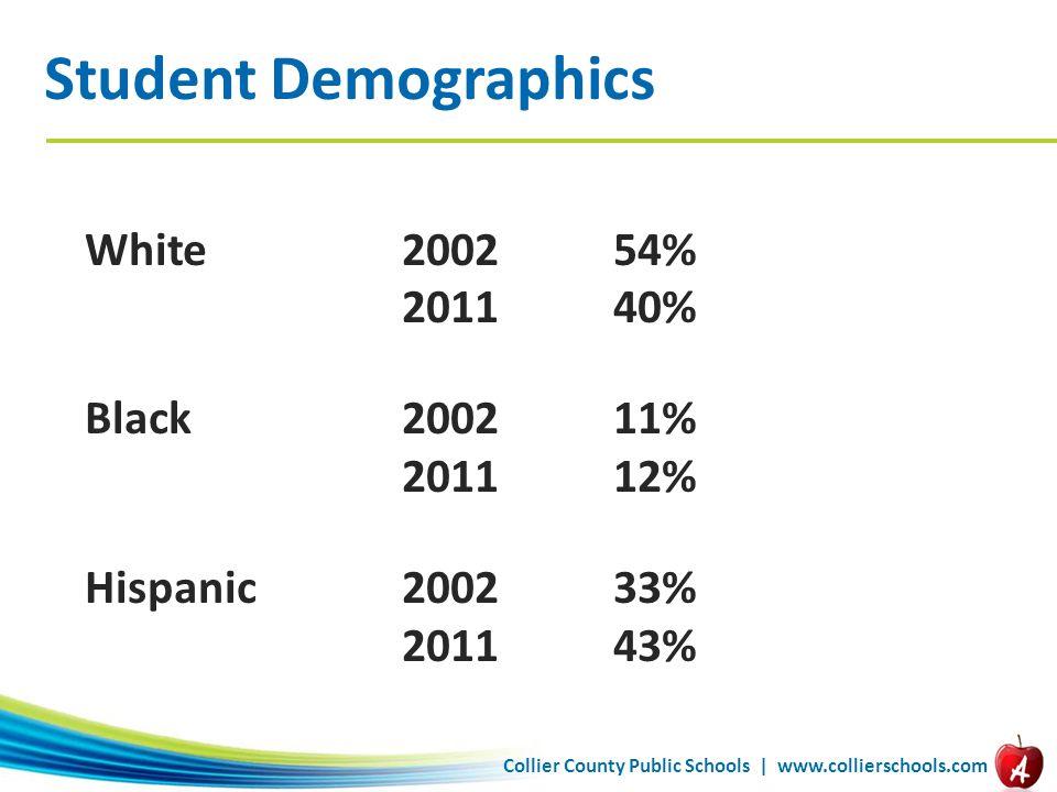 Collier County Public Schools | www.collierschools.com Student Demographics White 2002 54% 201140% Black200211% 201112% Hispanic200233% 201143%