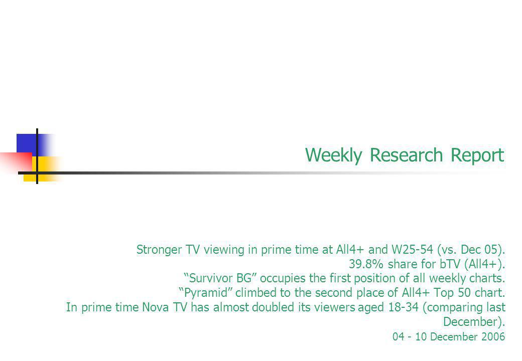 Stronger TV viewing in prime time at All4+ and W25-54 (vs.