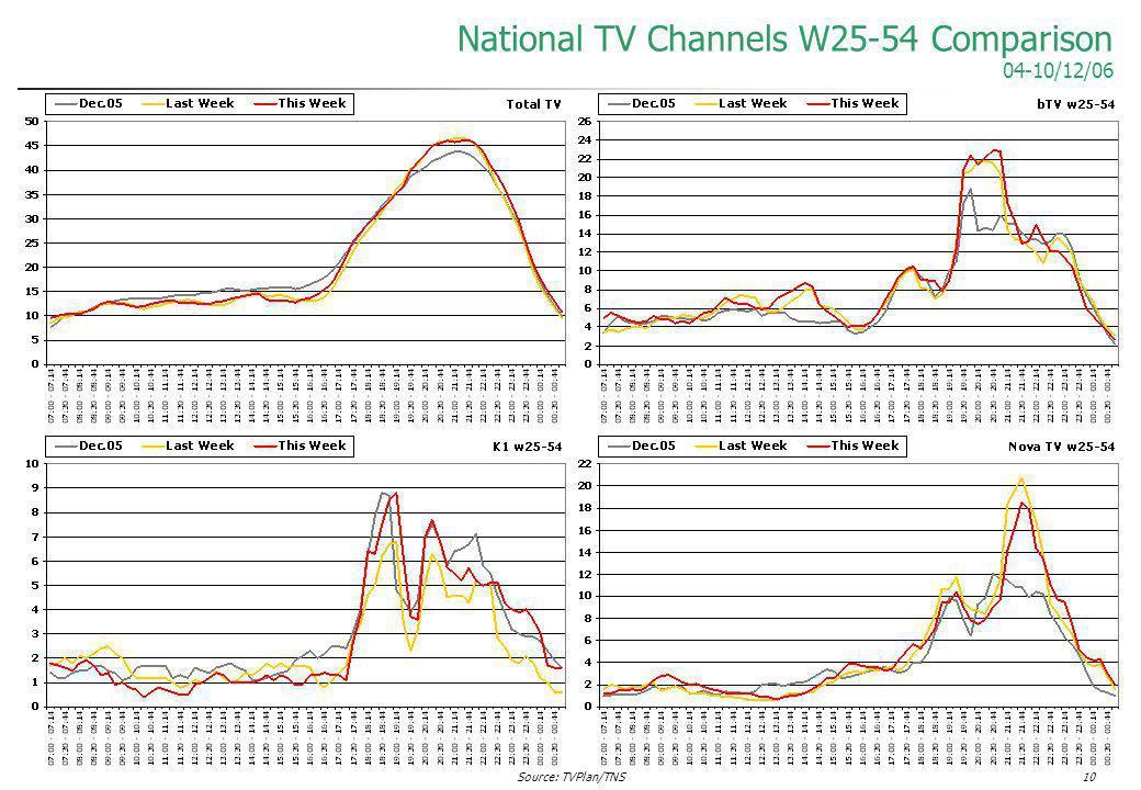 Source: TVPlan/TNS10 National TV Channels W25-54 Comparison 04-10/12/06